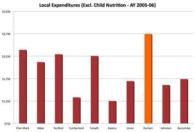 Local_expenditures