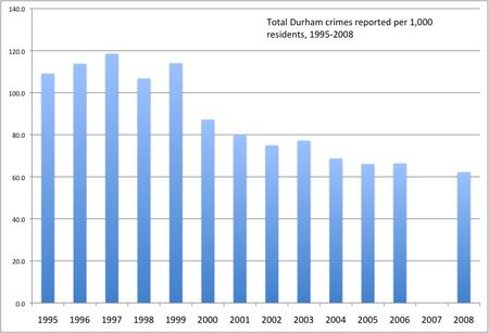 Fbi_ucr_data_durham_1995-2008