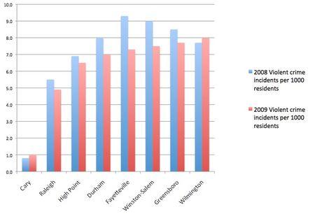 Violent_crime_index_2008_2009
