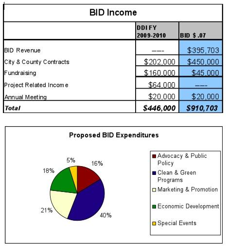 Ddi-downtown-bid-income-expenses