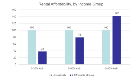 Afford_housing_by_segment